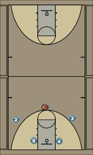 Basketball Play Kentucky Counter to Top Denial Man to Man Offense offense, counter