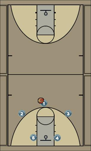 Basketball Play Kentucky Counter to Wing Denial Man to Man Offense
