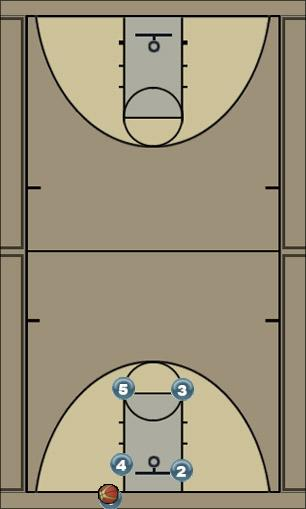 Basketball Play Box Dribble Post (Butler BLOB) out of Box Man Baseline Out of Bounds Play