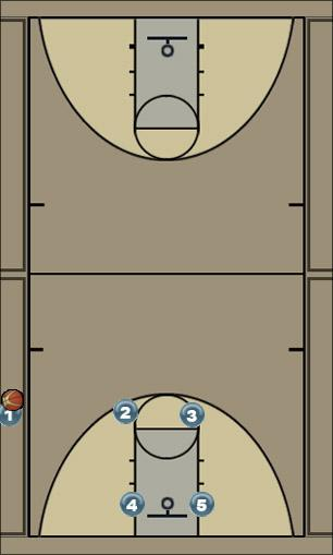Basketball Play Butler Sideline Out of Bounds