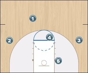 Basketball Play vs zone high low w/ baseline runner Uncategorized Plays offense, zone play