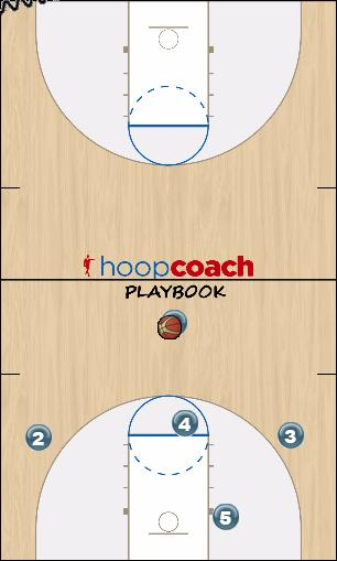 Basketball Play high low Zone Play offense, zone, overload