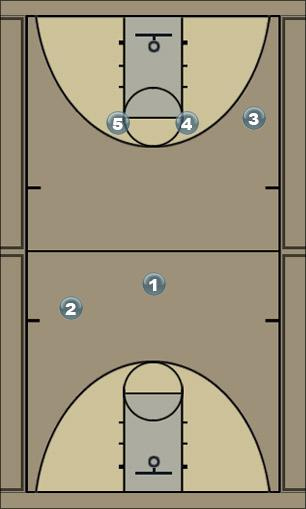 Basketball Play 4th grade Man to Man Offense