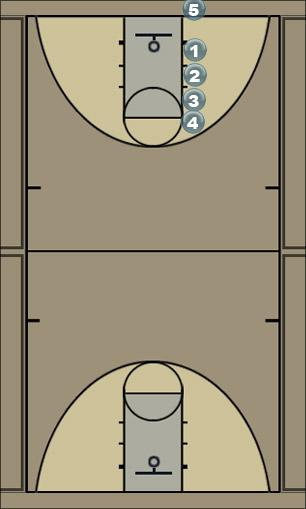 Basketball Play 4th Out of Bounds Play Man Baseline Out of Bounds Play