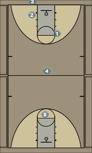 Basketball Play Press Break 4th Zone Press Break