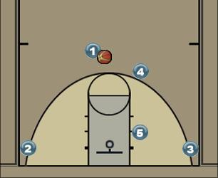 Basketball Play McGill Man to Man Offense