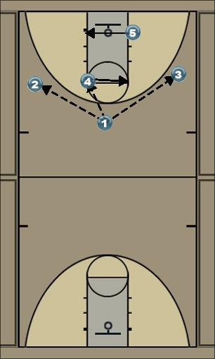 Basketball Play high low Zone Play zone o