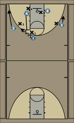 Basketball Play option Man to Man Offense man o