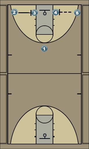 Basketball Play #1 Uncategorized Plays offense