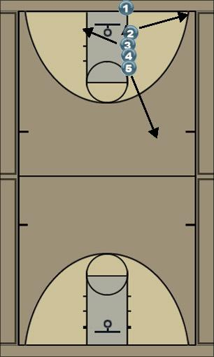 Basketball Play Stack Take Out Play Uncategorized Plays take out