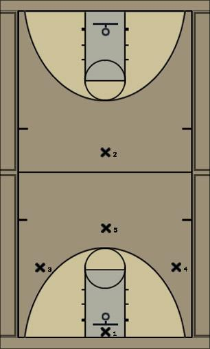 Basketball Play Full Court Trapping Press Uncategorized Plays defense