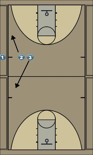 Basketball Play Side Take out play Uncategorized Plays take out