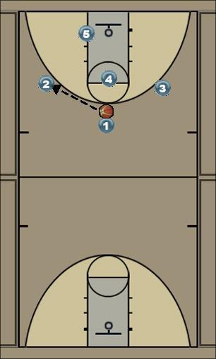 Basketball Play starter1 Basketball Drill