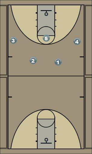 Basketball Play Flex 2 Man to Man Set
