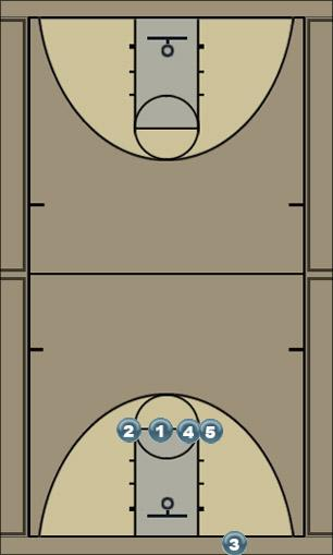 Basketball Play wheel Zone Baseline Out of Bounds