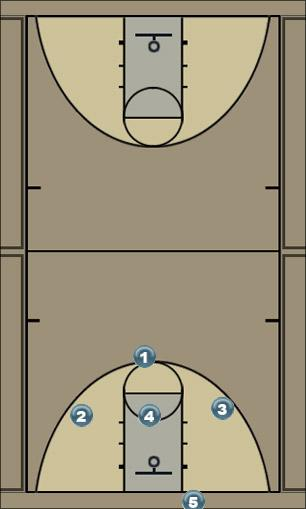 Basketball Play OB play 3 Man Baseline Out of Bounds Play