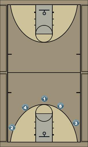 Basketball Play triangle Zone Play