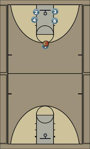 Basketball Play Lightning Man to Man Offense