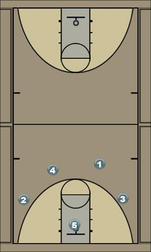 Basketball Play Break Option 2 Secondary Break
