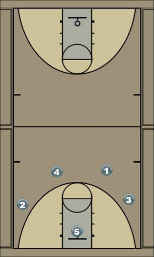 Basketball Play Break Option 4 Secondary Break