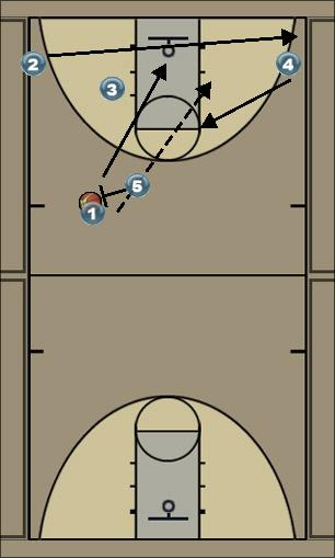 Basketball Play utah Uncategorized Plays offense