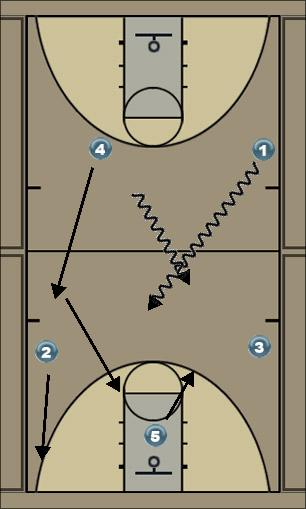 Basketball Play Power 1 Quick Hitter