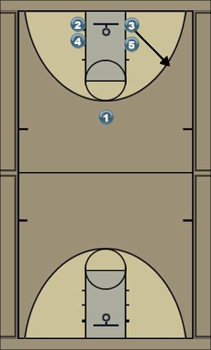 Basketball Play Motion Option 1 Man to Man Offense