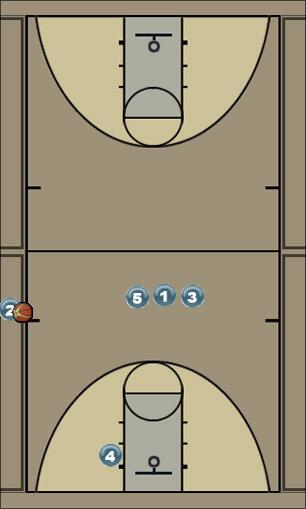 Basketball Play wizard Sideline Out of Bounds
