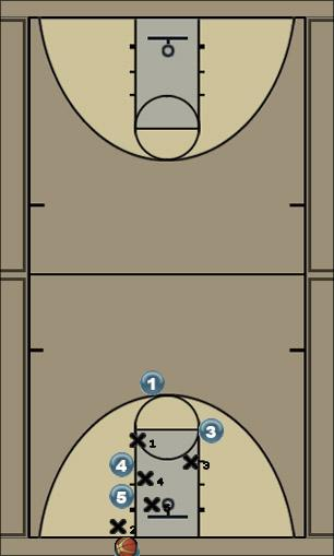 Basketball Play Zoomer Zone Baseline Out of Bounds offense, zone out of bounds