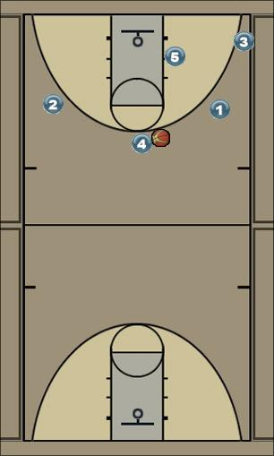Basketball Play Triangle Continuity Man to Man Offense