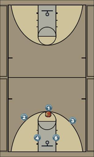Basketball Play Carolina Basketball Drill offense