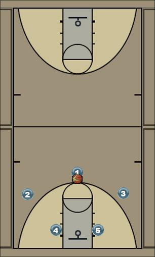 Basketball Play UTAH Man to Man Offense offense