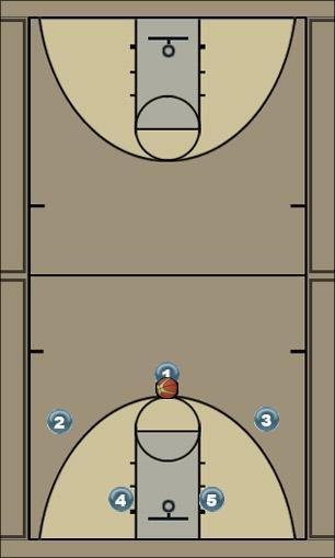Basketball Play UTAH Man to Man Offense offense