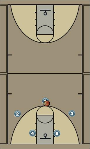 Basketball Play Saint Man to Man Offense offense