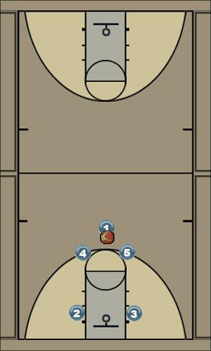 Basketball Play Georgia Man to Man Offense offense