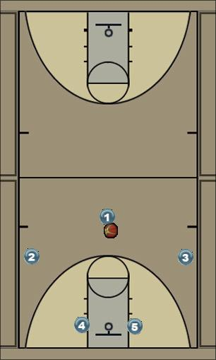 Basketball Play Yellow Man to Man Offense