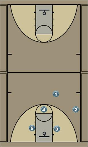 Basketball Play Pyramid Zone Play