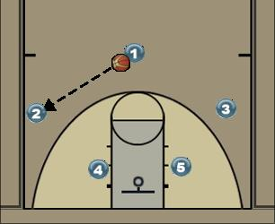 Basketball Play Tuskegee Basic Triangle Man to Man Offense offense