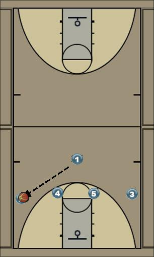 Basketball Play 1-4 to Triangle Man to Man Set offense