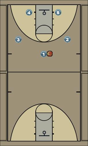 Basketball Play Wichita Uncategorized Plays offense