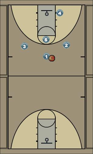 Basketball Play Fire Uncategorized Plays offense