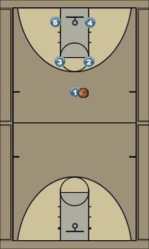 Basketball Play Motion Uncategorized Plays offense