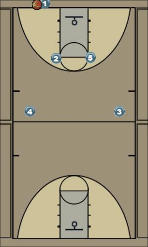 Basketball Play Swivel Zone Press Break offense