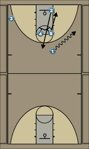 Basketball Play horns 3 Man to Man Set