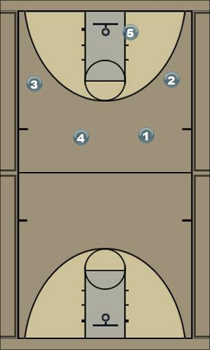 Basketball Play Secondary Up Man to Man Offense
