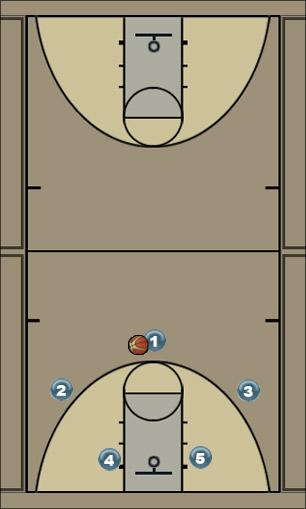 Basketball Play A Man to Man Offense