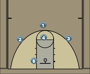 Basketball Play M2M 1 Man to Man Offense
