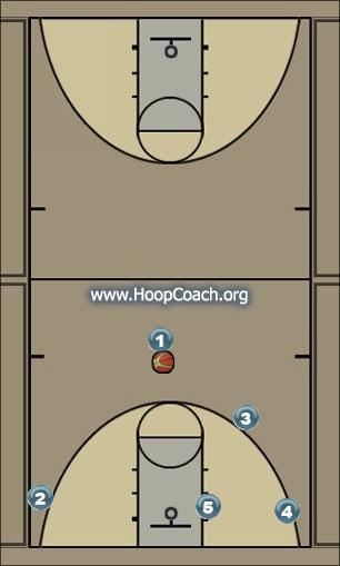 Basketball Play Navy - High Cross Man to Man Set