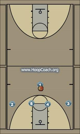 Basketball Play Utah Man to Man Offense