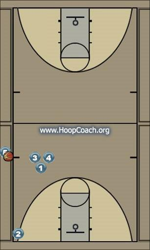 Basketball Play Sideline Inbound Man Baseline Out of Bounds Play